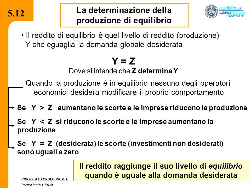 4.2.2 CORSO DI MACROECONOMIA Docente Prof.ssa Bevolo 5.12 La determinazione della produzione di equilibrio Il reddito di equilibrio è quel livello di