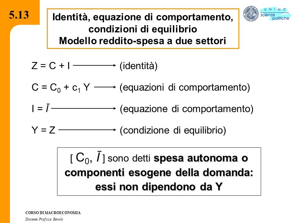 4.2.2 CORSO DI MACROECONOMIA Docente Prof.ssa Bevolo 5.13 Identità, equazione di comportamento, condizioni di equilibrio Modello reddito-spesa a due s