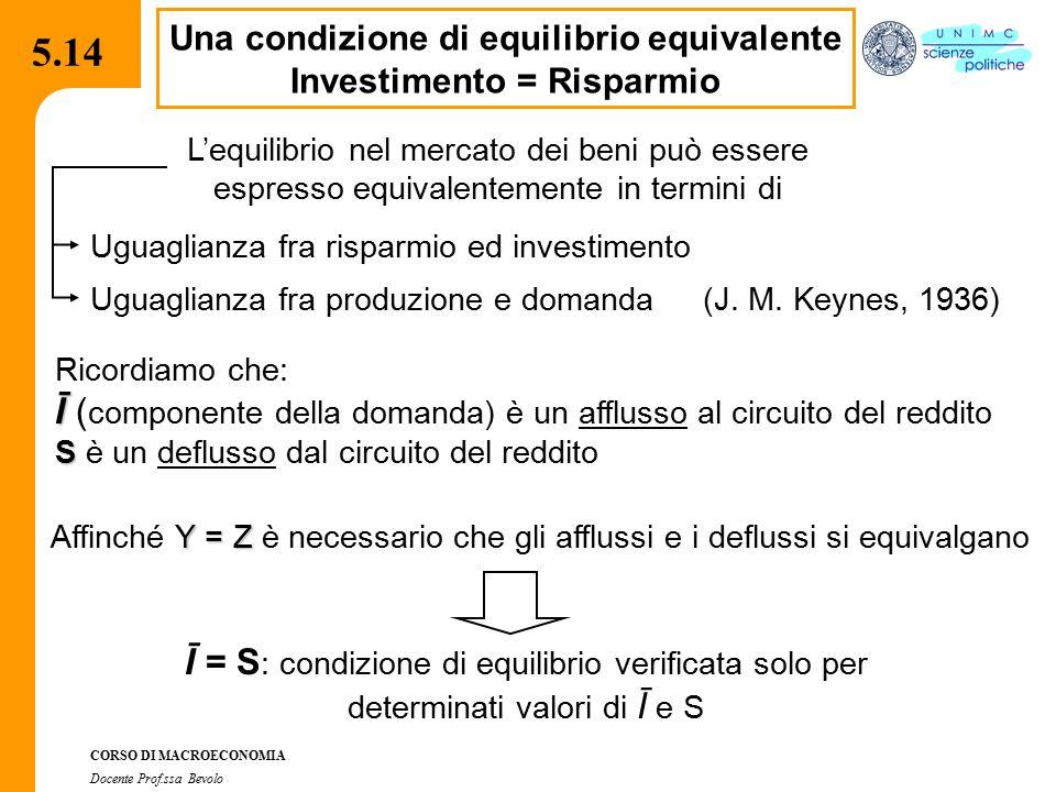 4.2.2 CORSO DI MACROECONOMIA Docente Prof.ssa Bevolo 5.14 Una condizione di equilibrio equivalente Investimento = Risparmio L'equilibrio nel mercato d
