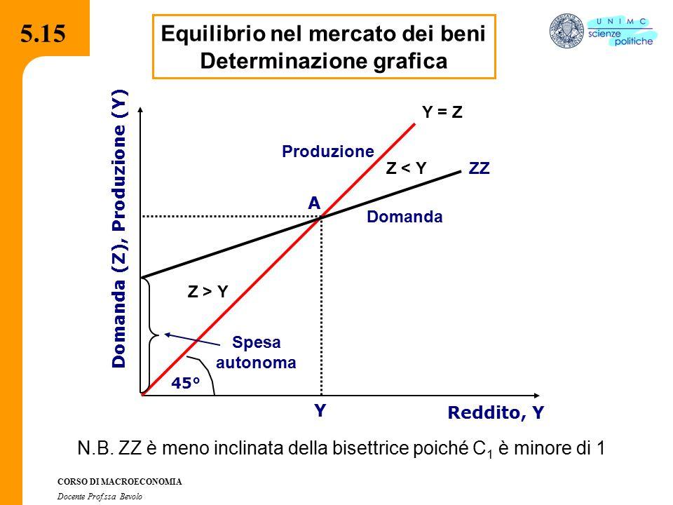 4.2.2 CORSO DI MACROECONOMIA Docente Prof.ssa Bevolo 5.15 Equilibrio nel mercato dei beni Determinazione grafica Y = Z 45° Reddito, Y Domanda (Z), Pro