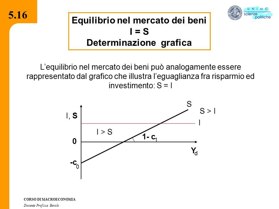 4.2.2 CORSO DI MACROECONOMIA Docente Prof.ssa Bevolo Equilibrio nel mercato dei beni I = S Determinazione grafica S 0 -c 0 1- c 1 Y d I, I S I > S S >