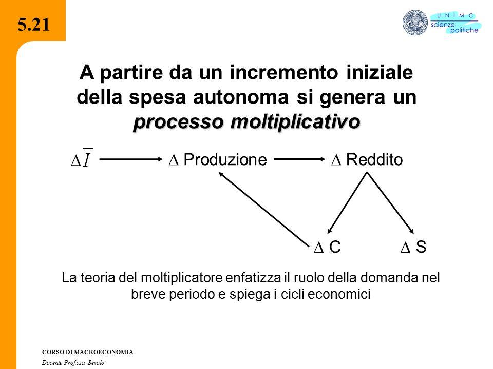 4.2.2 CORSO DI MACROECONOMIA Docente Prof.ssa Bevolo 5.21 processo moltiplicativo A partire da un incremento iniziale della spesa autonoma si genera u