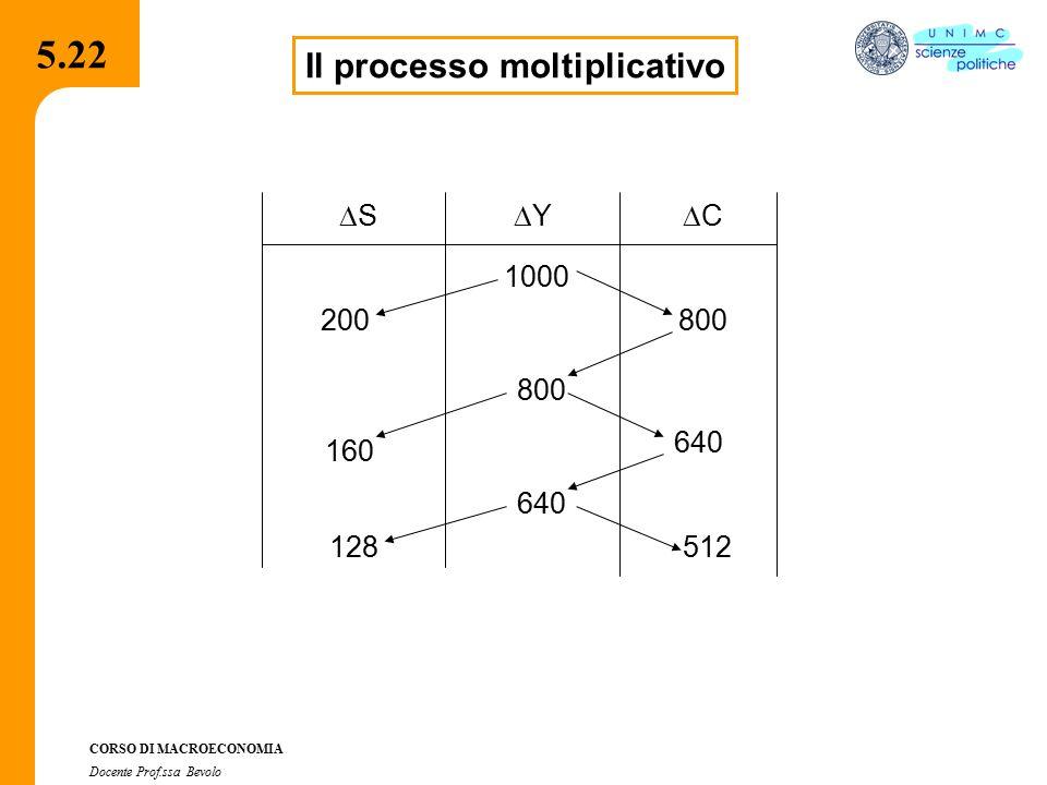 4.2.2 CORSO DI MACROECONOMIA Docente Prof.ssa Bevolo 5.22 Il processo moltiplicativo SS YY CC 1000 800 640 800 640 512 200 160 128