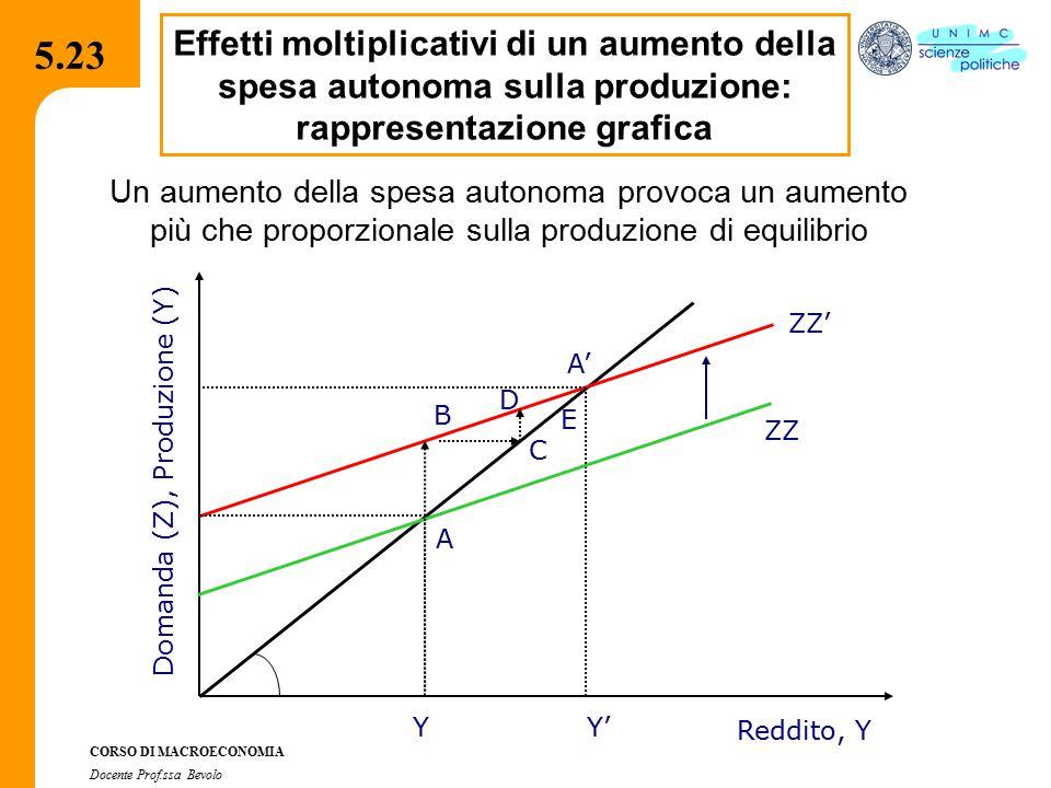 4.2.2 CORSO DI MACROECONOMIA Docente Prof.ssa Bevolo 5.23 Effetti moltiplicativi di un aumento della spesa autonoma sulla produzione: rappresentazione