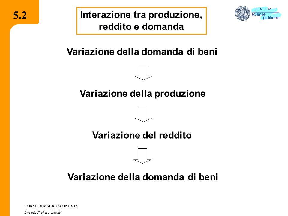 4.2.2 CORSO DI MACROECONOMIA Docente Prof.ssa Bevolo 5.2 Interazione tra produzione, reddito e domanda Variazione della domanda di beni Variazione del