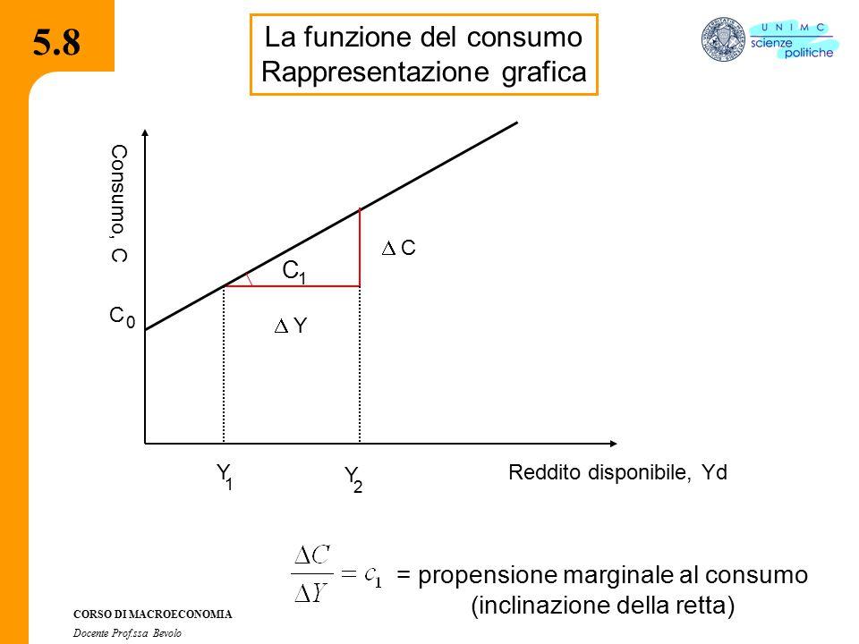 4.2.2 CORSO DI MACROECONOMIA Docente Prof.ssa Bevolo 5.9 La funzione del risparmio Poiché S = Y d – C La funzione del risparmio si ricava direttamente dalla funzione del consumo S = - c 0 + (1- c 1 ) Y d S 0 -c 0 1- c 1 Y d 1 – c 1 = s 1 = 1 – c 1 = s 1 = propensione marginale al risparmio inclinazione della funzione del risparmio