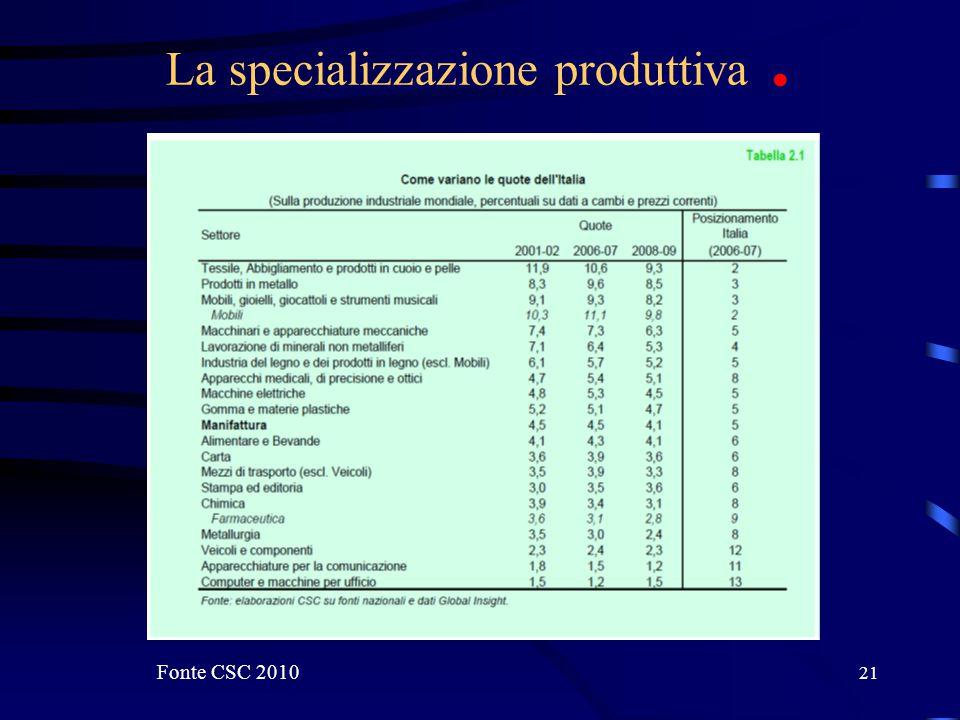 21 La specializzazione produttiva. Fonte CSC 2010