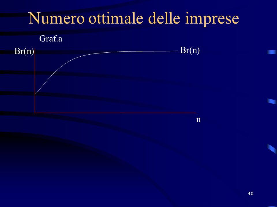 40 Numero ottimale delle imprese Br(n) n Graf.a