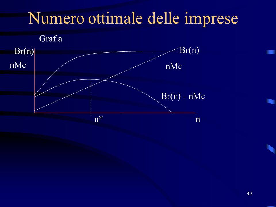 43 Numero ottimale delle imprese Br(n) nMc n Br(n) nMc Br(n) - nMc n* Graf.a