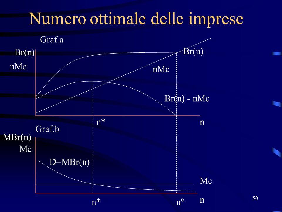 50 Numero ottimale delle imprese Br(n) nMc n Mc n MBr(n) Br(n) nMc Br(n) - nMc D=MBr(n) n* Graf.a Graf.b n°