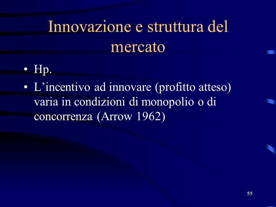 55 Innovazione e struttura del mercato Hp.