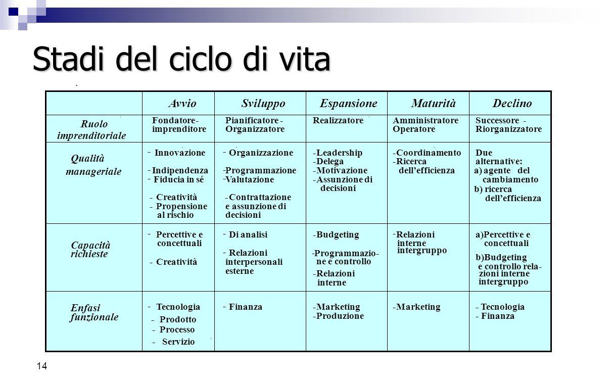 13 Il modello di Kroeger Kroeger parte dall'analisi del ciclo di vita di una piccola impresa e descrive cinque stadi riconosciuti (avvio, sviluppo, es