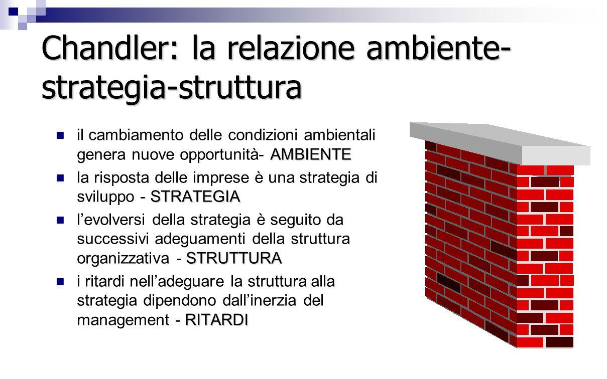 Chandler: la relazione ambiente- strategia-struttura AMBIENTE il cambiamento delle condizioni ambientali genera nuove opportunità- AMBIENTE STRATEGIA la risposta delle imprese è una strategia di sviluppo - STRATEGIA STRUTTURA l'evolversi della strategia è seguito da successivi adeguamenti della struttura organizzativa - STRUTTURA RITARDI i ritardi nell'adeguare la struttura alla strategia dipendono dall'inerzia del management - RITARDI