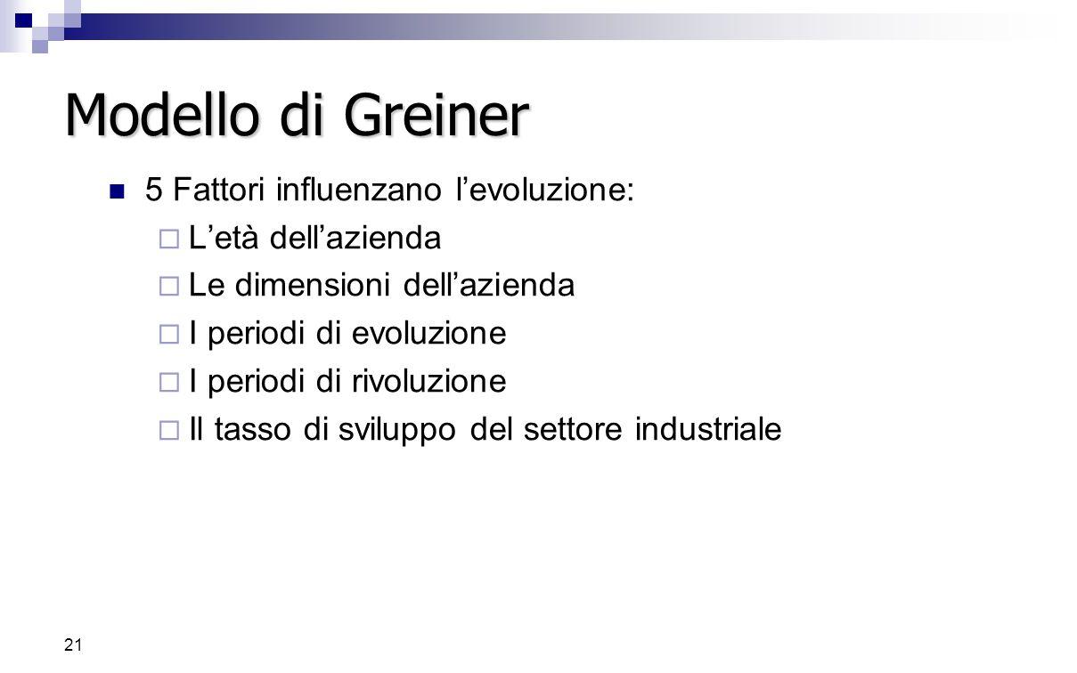 20 Modello di Greiner Le organizzazioni attraversano 5 periodi di sviluppo (evoluzione) della durata relativa di 4-8 anni, sfocianti in una crisi di d