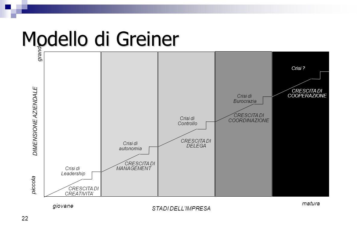 21 Modello di Greiner 5 Fattori influenzano l'evoluzione:  L'età dell'azienda  Le dimensioni dell'azienda  I periodi di evoluzione  I periodi di r
