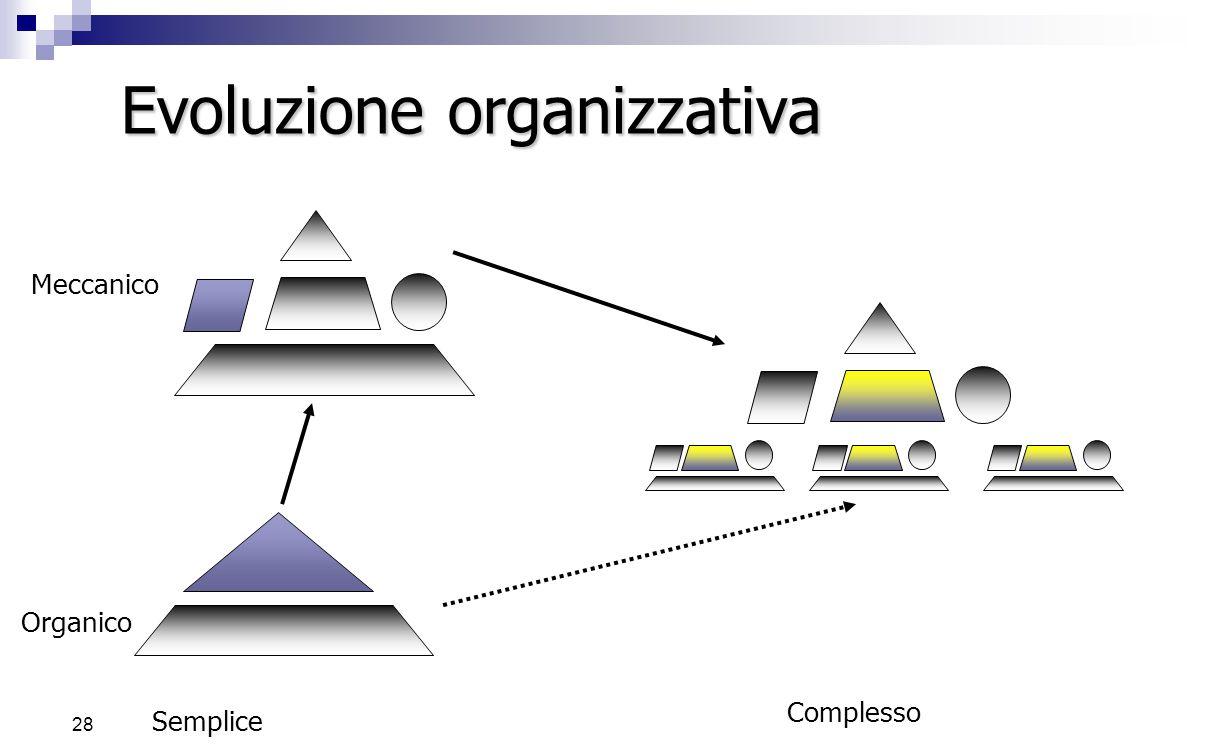 27 Collaborazione Autodisciplina Gestione in team Supporto alla gestione dei conflitti CRISI DI ….  Forte saturazione del personale