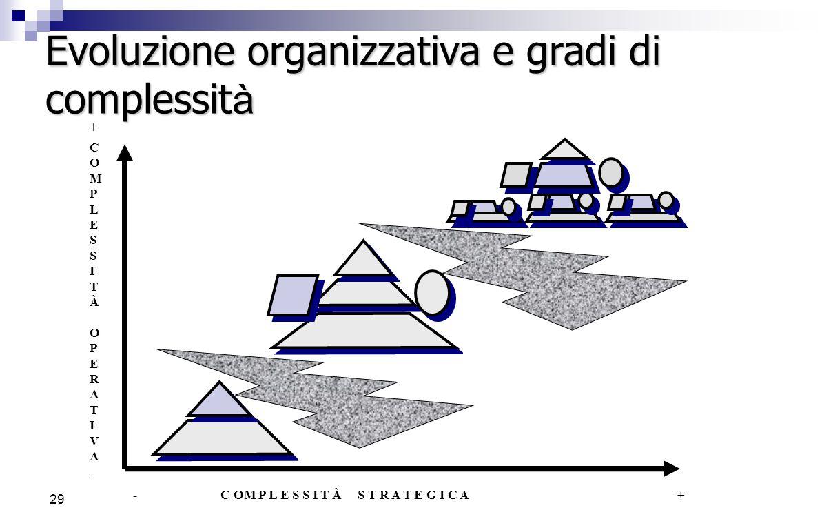 28 Evoluzione organizzativa Meccanico Organico Semplice Complesso