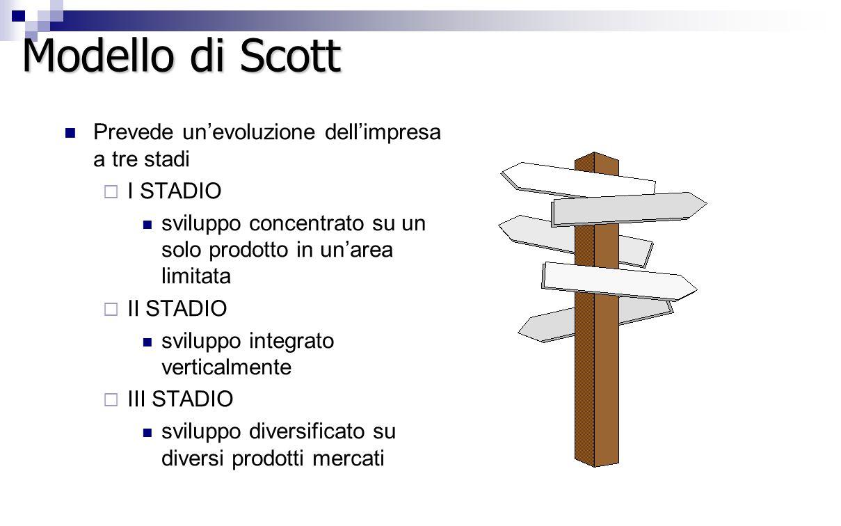 Modello di Scott Prevede un'evoluzione dell'impresa a tre stadi  I STADIO sviluppo concentrato su un solo prodotto in un'area limitata  II STADIO sviluppo integrato verticalmente  III STADIO sviluppo diversificato su diversi prodotti mercati