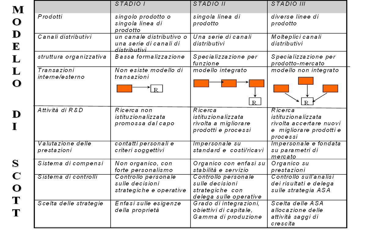 Modello di Scott Prevede un'evoluzione dell'impresa a tre stadi  I STADIO sviluppo concentrato su un solo prodotto in un'area limitata  II STADIO sv
