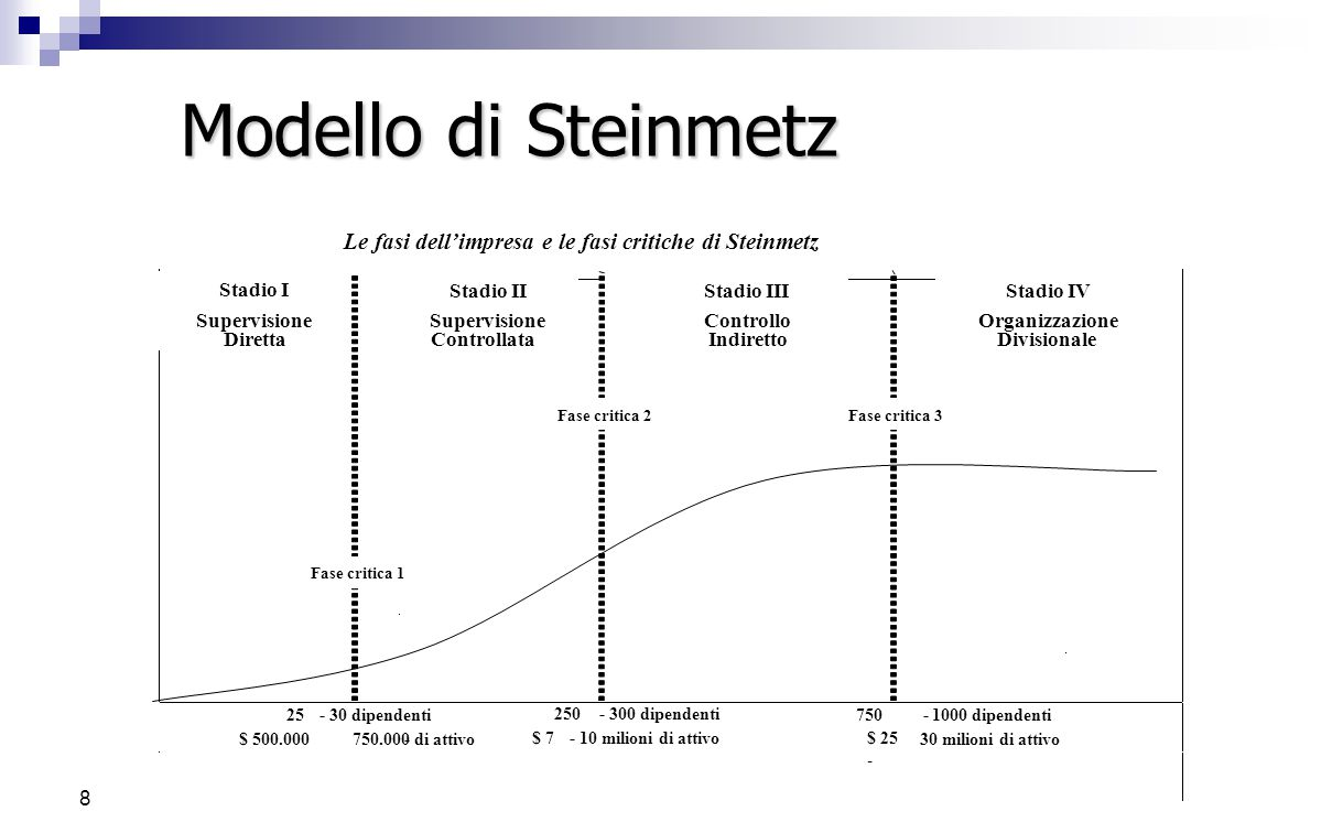 7 Le fasi La crescita di una impresa può essere definita come una successione di 4 fasi preordinate:  supervisione diretta,  supervisione controllat