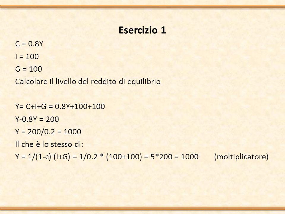 Esercizio 1 C = 0.8Y I = 100 G = 100 Calcolare il livello del reddito di equilibrio Y= C+I+G = 0.8Y+100+100 Y-0.8Y = 200 Y = 200/0.2 = 1000 Il che è lo stesso di: Y = 1/(1-c) (I+G) = 1/0.2 * (100+100) = 5*200 = 1000 (moltiplicatore)
