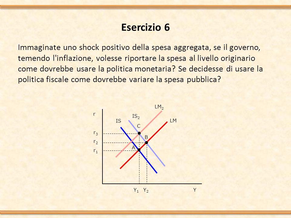 Esercizio 6 Immaginate uno shock positivo della spesa aggregata, se il governo, temendo l inflazione, volesse riportare la spesa al livello originario come dovrebbe usare la politica monetaria.