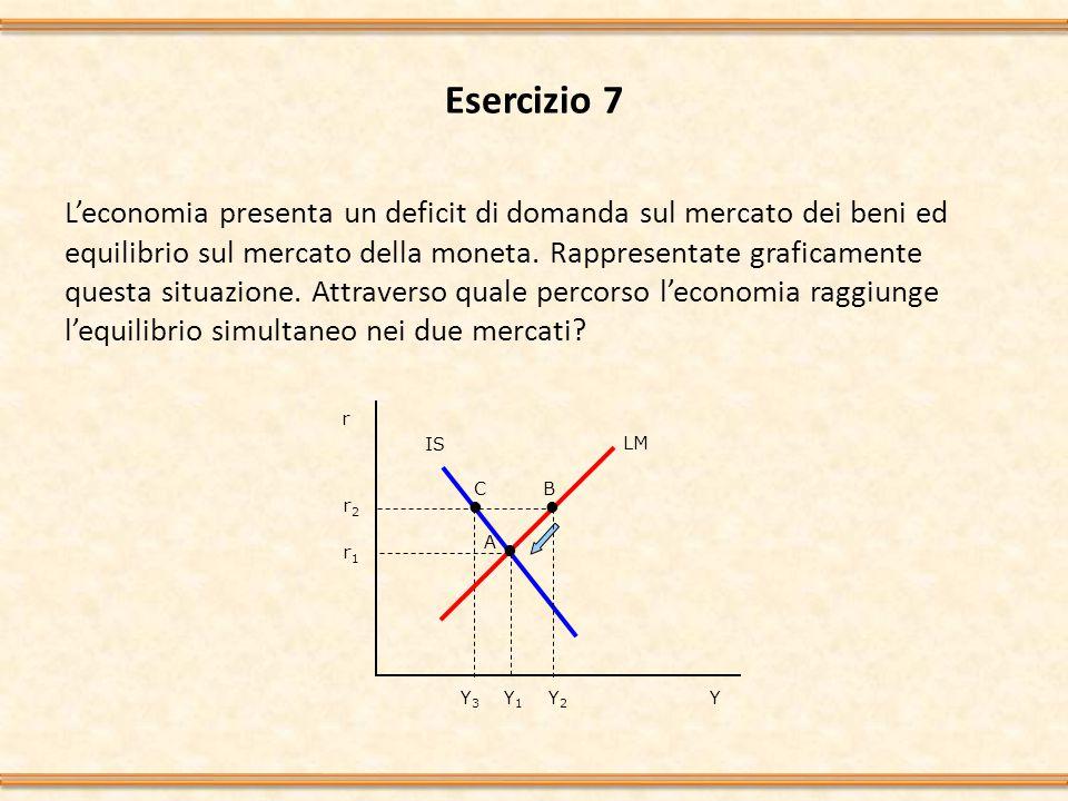 Esercizio 7 L'economia presenta un deficit di domanda sul mercato dei beni ed equilibrio sul mercato della moneta.