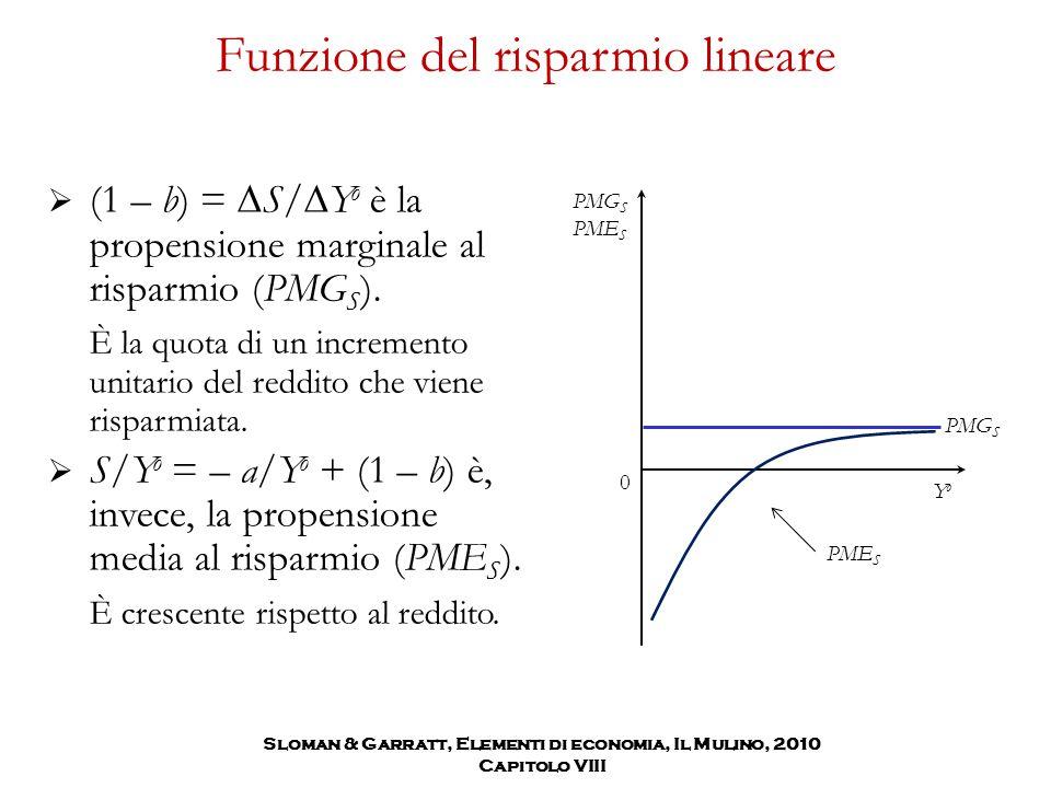 Funzione del risparmio lineare  (1 – b) =  S/  Y o è la propensione marginale al risparmio (PMG S ). È la quota di un incremento unitario del reddi