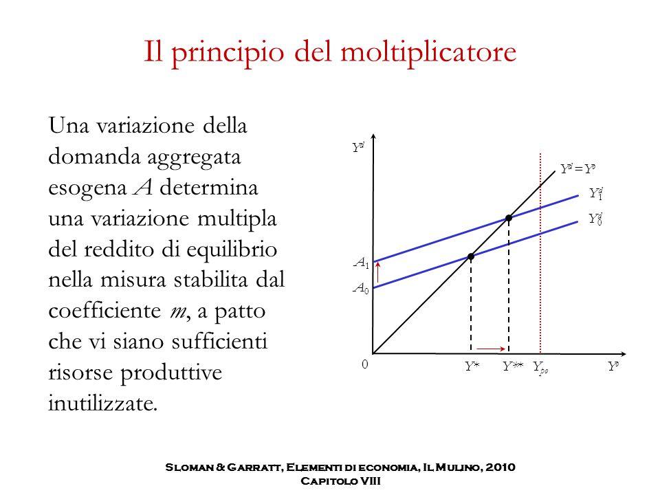 Y po Il principio del moltiplicatore Una variazione della domanda aggregata esogena A determina una variazione multipla del reddito di equilibrio nell