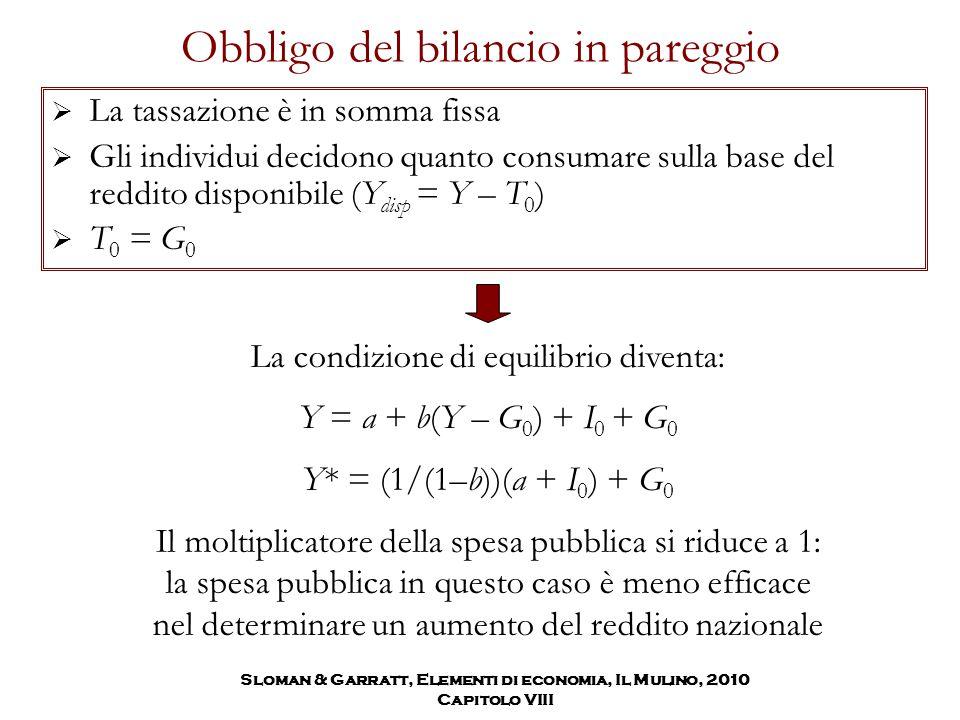 Obbligo del bilancio in pareggio  La tassazione è in somma fissa  Gli individui decidono quanto consumare sulla base del reddito disponibile (Y disp