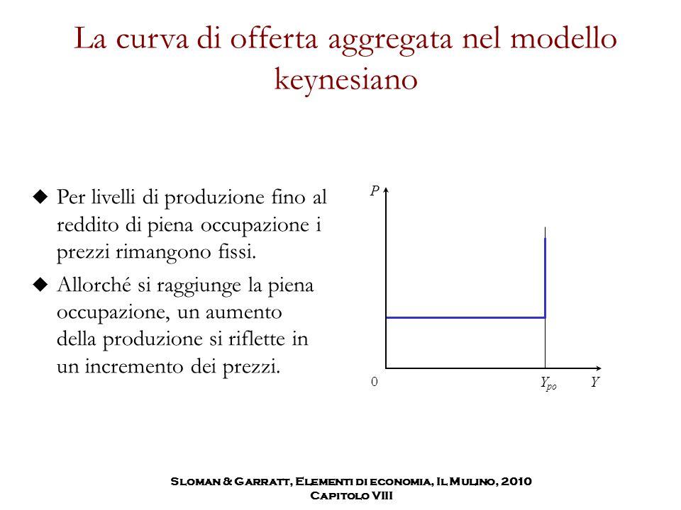 La curva di offerta aggregata nel modello keynesiano  Per livelli di produzione fino al reddito di piena occupazione i prezzi rimangono fissi.  Allo