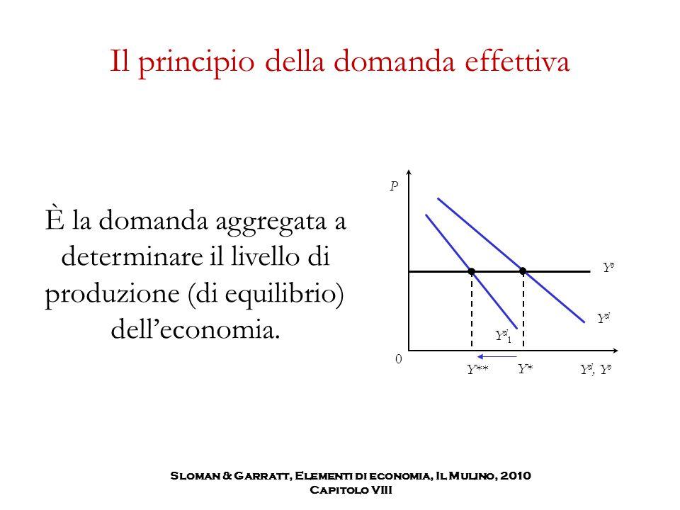 Il principio della domanda effettiva È la domanda aggregata a determinare il livello di produzione (di equilibrio) dell'economia. YoYo YdYd Yd1Yd1 P Y