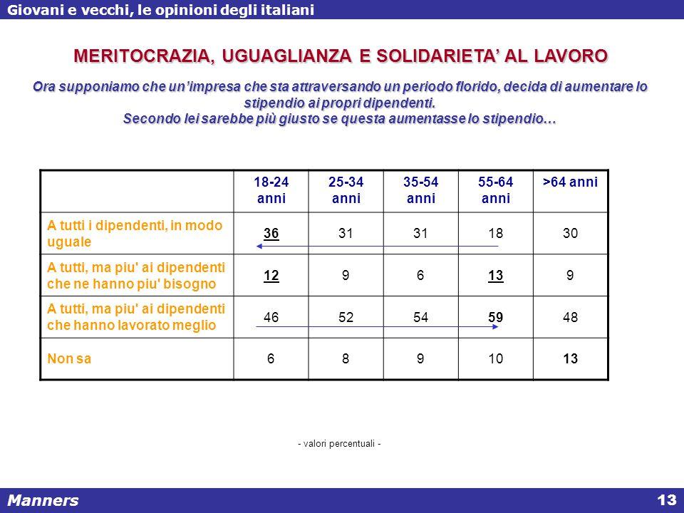 Manners Giovani e vecchi, le opinioni degli italiani 13 Ora supponiamo che un'impresa che sta attraversando un periodo florido, decida di aumentare lo stipendio ai propri dipendenti.