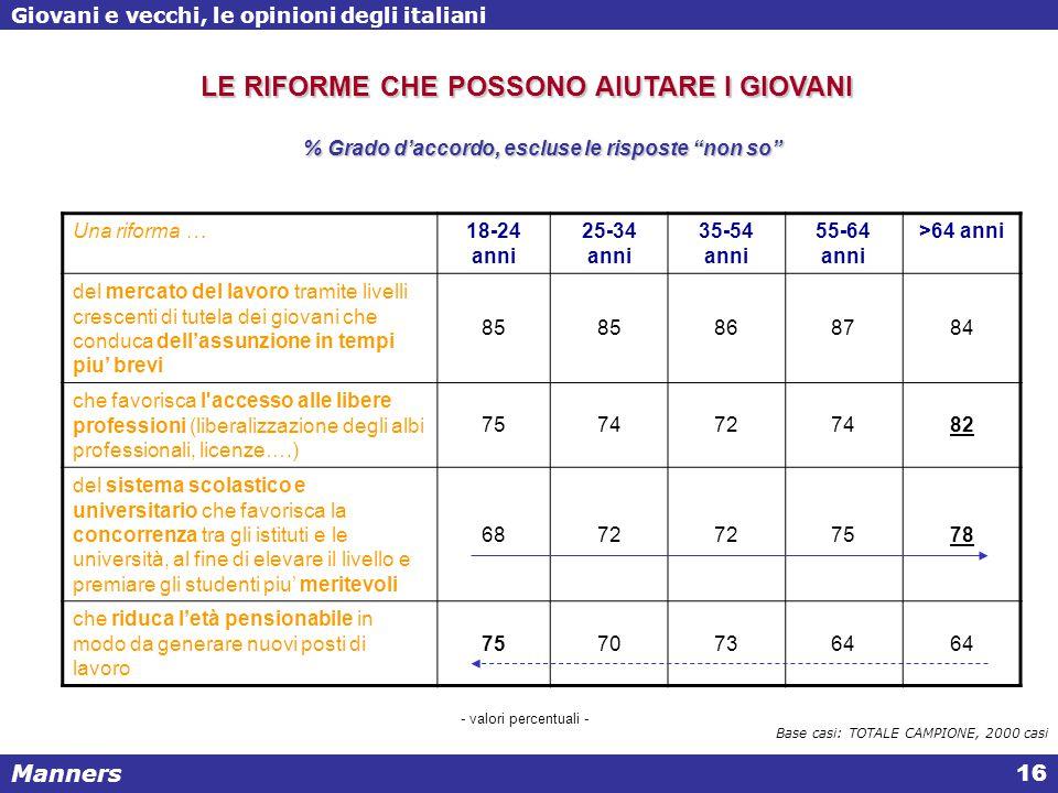 Manners Giovani e vecchi, le opinioni degli italiani 16 % Grado d'accordo, escluse le risposte non so Base casi: TOTALE CAMPIONE, 2000 casi LE RIFORME CHE POSSONO AIUTARE I GIOVANI Una riforma …18-24 anni 25-34 anni 35-54 anni 55-64 anni >64 anni del mercato del lavoro tramite livelli crescenti di tutela dei giovani che conduca dell'assunzione in tempi piu' brevi 85 868784 che favorisca l accesso alle libere professioni (liberalizzazione degli albi professionali, licenze….) 7574727482 del sistema scolastico e universitario che favorisca la concorrenza tra gli istituti e le università, al fine di elevare il livello e premiare gli studenti piu' meritevoli 6872 7578 che riduca l'età pensionabile in modo da generare nuovi posti di lavoro 75707364 - valori percentuali -