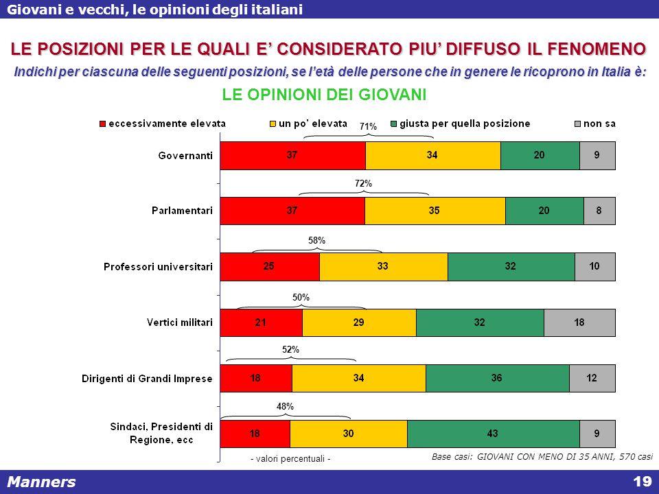 Manners Giovani e vecchi, le opinioni degli italiani 19 - valori percentuali - LE POSIZIONI PER LE QUALI E' CONSIDERATO PIU' DIFFUSO IL FENOMENO Indichi per ciascuna delle seguenti posizioni, se l'età delle persone che in genere le ricoprono in Italia è: Base casi: GIOVANI CON MENO DI 35 ANNI, 570 casi LE OPINIONI DEI GIOVANI 71% 72% 58% 50% 52% 48%
