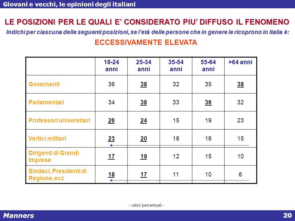 Manners Giovani e vecchi, le opinioni degli italiani 20 - valori percentuali - LE POSIZIONI PER LE QUALI E' CONSIDERATO PIU' DIFFUSO IL FENOMENO Indichi per ciascuna delle seguenti posizioni, se l'età delle persone che in genere le ricoprono in Italia è: ECCESSIVAMENTE ELEVATA 18-24 anni 25-34 anni 35-54 anni 55-64 anni >64 anni Governanti3638323538 Parlamentari3438333632 Professori universitari2624151923 Vertici militari232016 15 Dirigenti di Grandi Imprese 1719121510 Sindaci, Presidenti di Regione, ecc 181711106