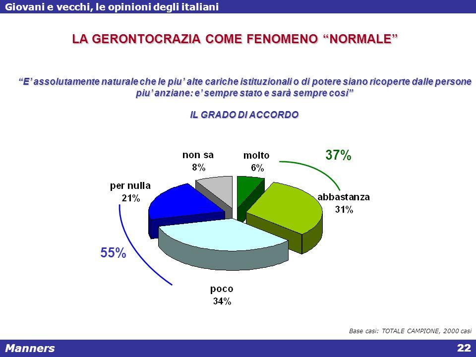 Manners Giovani e vecchi, le opinioni degli italiani 22 E' assolutamente naturale che le piu' alte cariche istituzionali o di potere siano ricoperte dalle persone piu' anziane: e' sempre stato e sarà sempre così IL GRADO DI ACCORDO Base casi: TOTALE CAMPIONE, 2000 casi LA GERONTOCRAZIA COME FENOMENO NORMALE 55% 37%