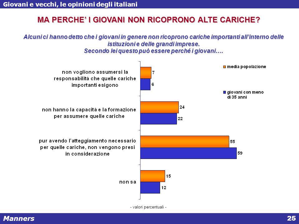 Manners Giovani e vecchi, le opinioni degli italiani 25 Alcuni ci hanno detto che i giovani in genere non ricoprono cariche importanti all'interno delle istituzioni e delle grandi imprese.