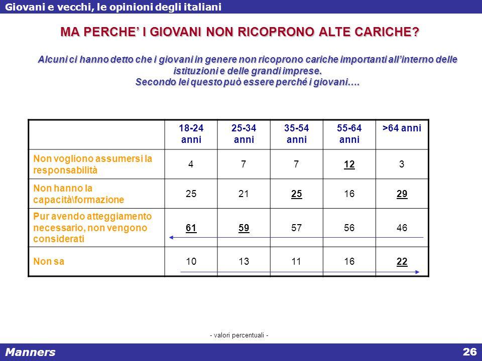 Manners Giovani e vecchi, le opinioni degli italiani 26 Alcuni ci hanno detto che i giovani in genere non ricoprono cariche importanti all'interno delle istituzioni e delle grandi imprese.