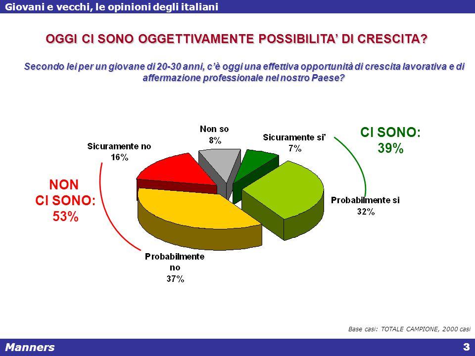 Manners Giovani e vecchi, le opinioni degli italiani 3 Secondo lei per un giovane di 20-30 anni, c'è oggi una effettiva opportunità di crescita lavorativa e di affermazione professionale nel nostro Paese.