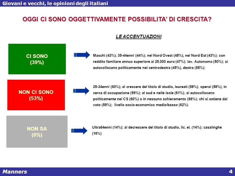 Manners Giovani e vecchi, le opinioni degli italiani 4 Maschi (43%); 35-44enni (44%); nel Nord Ovest (48%), nel Nord Est (43%); con reddito familiare annuo superiore ai 25.000 euro (47%); lav.