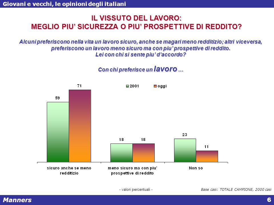 Manners Giovani e vecchi, le opinioni degli italiani 27 Se le persone più giovani ricoprissero i vertici istituzionali o delle grandi imprese, potrebbero portarvi una ventata di innovazione, riforma ed entusiasmo IL GRADO DI ACCORDO Base casi: TOTALE CAMPIONE, 2000 casi L'ATTEGGIAMENTO VERSO LA PROSPETTIVA DI ALTE CARICHE PIU' GIOVANI 16% 74% Soprattutto: Laureati (79%) al crescere del reddito familiare annuo, oltre 40.000 euro (82%); al decrescere della dimensione del comune, meno di 5.000 ab.