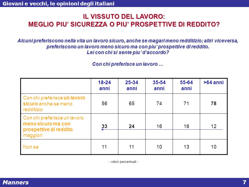 Manners Giovani e vecchi, le opinioni degli italiani 7 Alcuni preferiscono nella vita un lavoro sicuro, anche se magari meno redditizio; altri viceversa, preferiscono un lavoro meno sicuro ma con piu' prospettive di reddito.