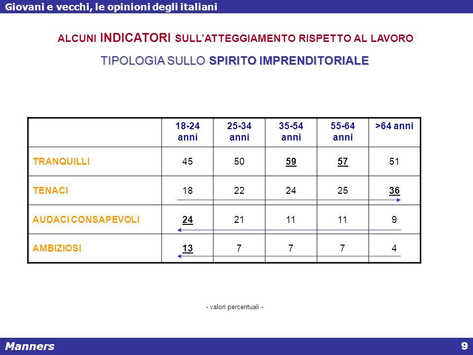 Manners Giovani e vecchi, le opinioni degli italiani 10 TIPOLOGIA SULLO SPIRITO IMPRENDITORIALE maschifemmineTotale TRANQUILLI 4555 100 TENACI 4753 100 AUDACI CONSAPEVOLI 5644 100 AMBIZIOSI 6436 100 ALCUNI INDICATORI SULL'ATTEGGIAMENTO RISPETTO AL LAVORO - valori percentuali -