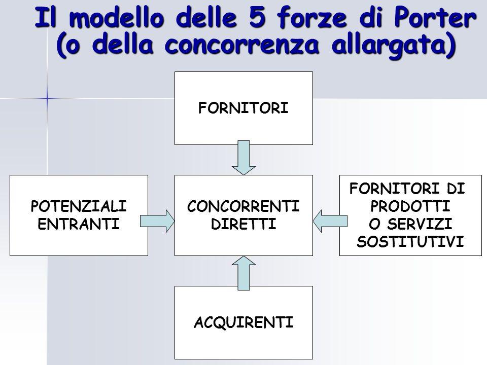 Il modello delle 5 forze di Porter (o della concorrenza allargata) CONCORRENTI DIRETTI FORNITORI ACQUIRENTI POTENZIALI ENTRANTI FORNITORI DI PRODOTTI