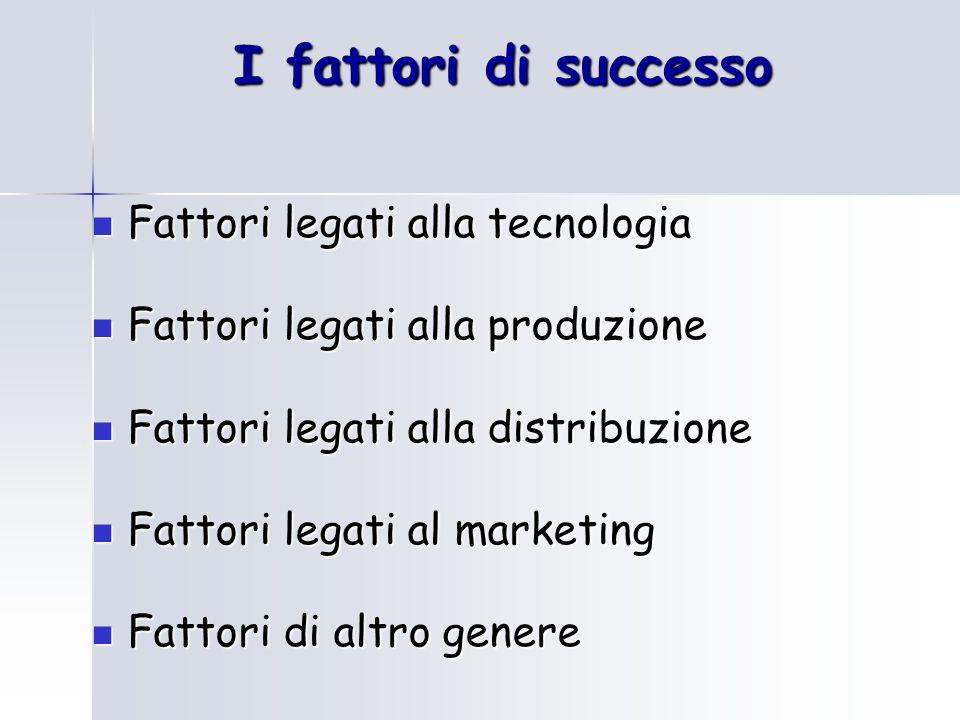I fattori di successo Fattori legati alla tecnologia Fattori legati alla tecnologia Fattori legati alla produzione Fattori legati alla produzione Fatt