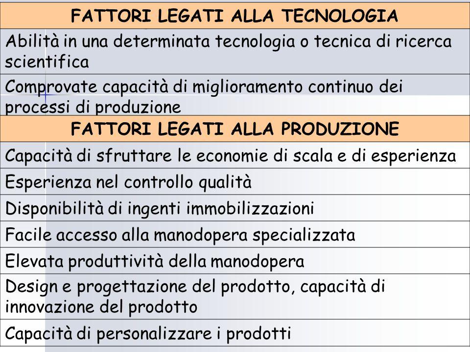 I fattori di successo FATTORI LEGATI ALLA TECNOLOGIA Abilità in una determinata tecnologia o tecnica di ricerca scientifica Comprovate capacità di mig