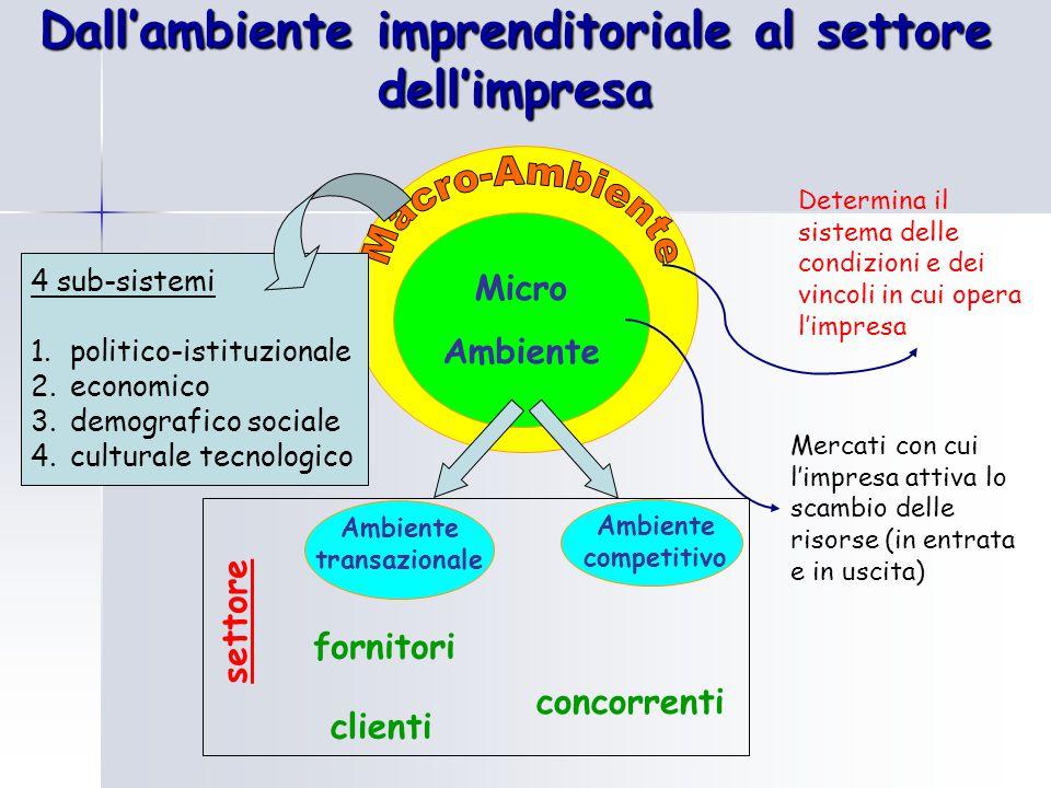 Dall'ambiente imprenditoriale al settore dell'impresa Micro Ambiente Determina il sistema delle condizioni e dei vincoli in cui opera l'impresa Mercat