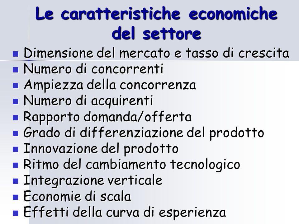 Le caratteristiche economiche del settore Dimensione del mercato e tasso di crescita Dimensione del mercato e tasso di crescita Numero di concorrenti