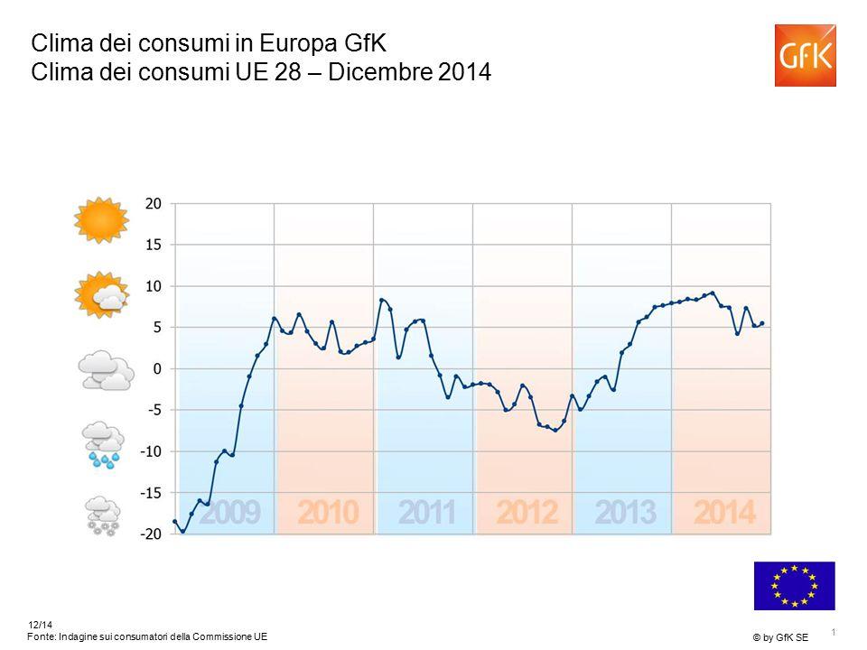 1 © by GfK SE 12/14 Fonte: Indagine sui consumatori della Commissione UE Clima dei consumi in Europa GfK Clima dei consumi UE 28 – Dicembre 2014